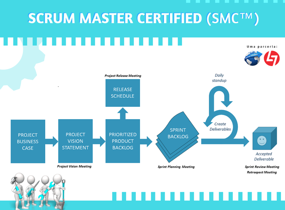 Scrum Master Portugal